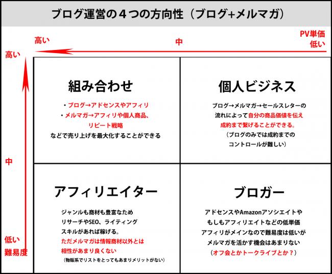 ブログ運営の4つの方向性(ブログ+メルマガの場合)