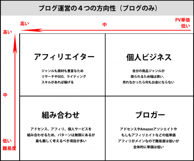 ブログ運営の4つの方向性(ブログのみ)