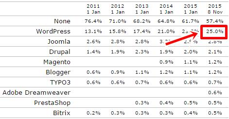 WordPressのshare率