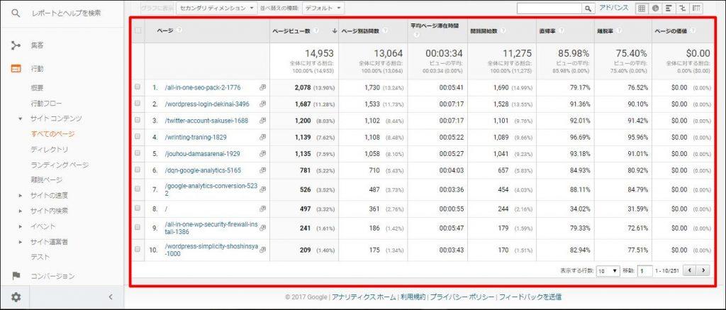 Googleアナリティクス アクセス数