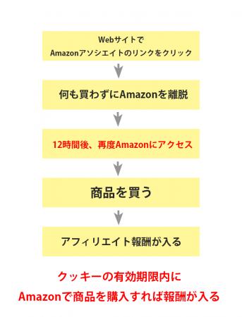 Amazonのクッキーの仕組み