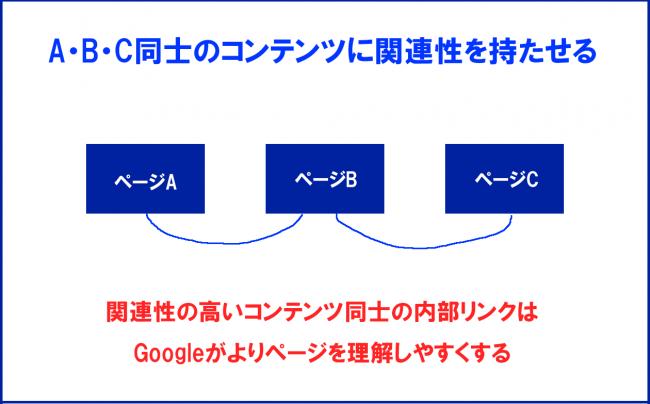Googleがページを理解する手助けになる