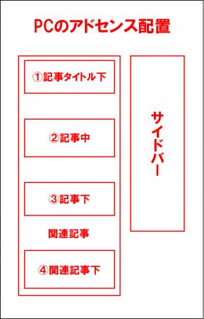 PC版のアドセンスの設置箇所