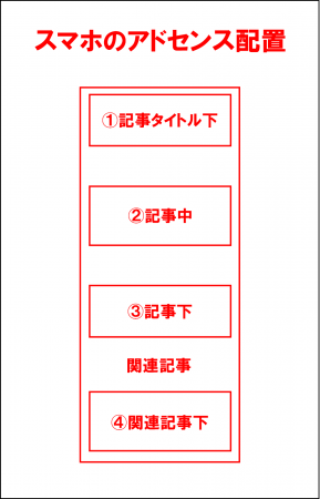 スマホ版のアドセンスの設置箇所
