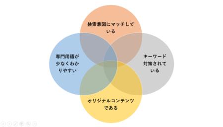 SEO対策の4原則