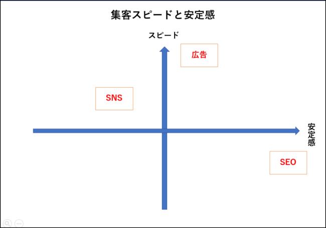 集客スピードと安定感の比較図