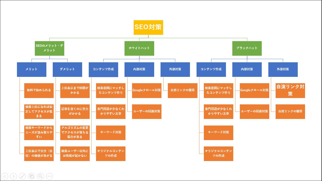 SEO対策の全体図