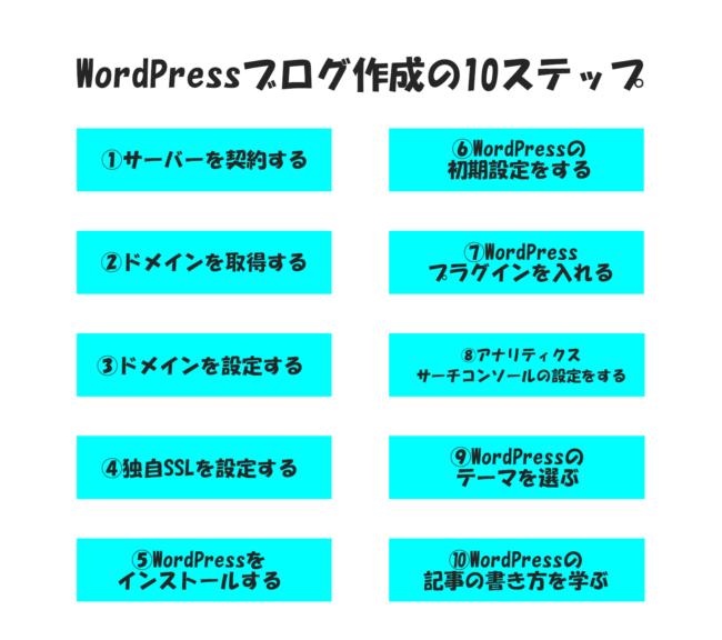 WordPressブログ作成の10ステップ