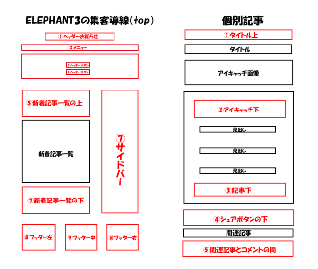 ELEPHANT3の集客導線