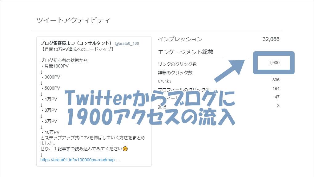 Twitterでブログのアクセス数を伸ばす方法