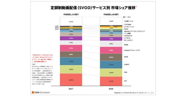 動画配信サービスの市場規模