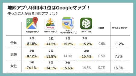 地図アプリ利用率1位はGoogleマップ!エフェクチュアルが地図アプリの利用トレンドをレポート