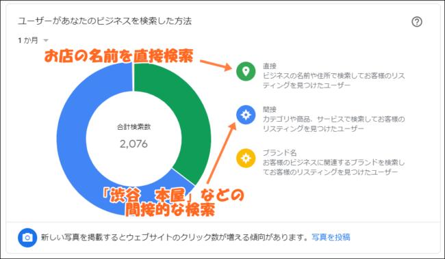 グーグルマイビジネスのインサイトの見方