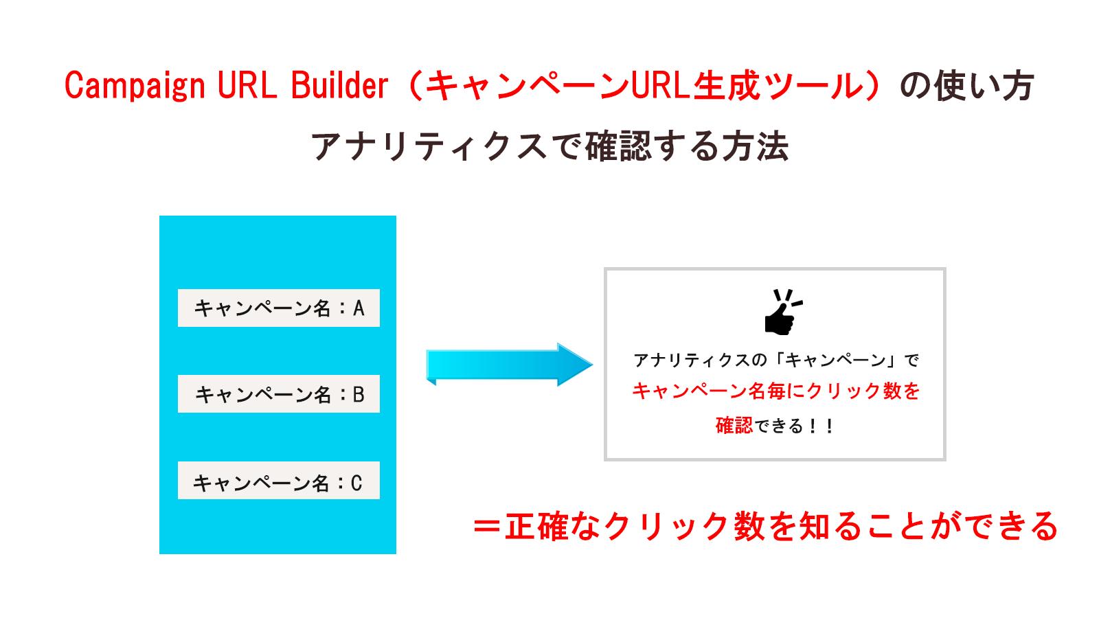 Campaign URL Builder(キャンペーンURLビルダー)の使い方とアナリティクスで確認する方法