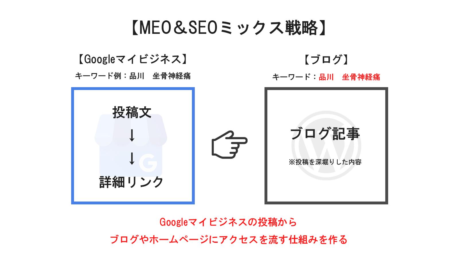 MEO&SEOミックス戦略
