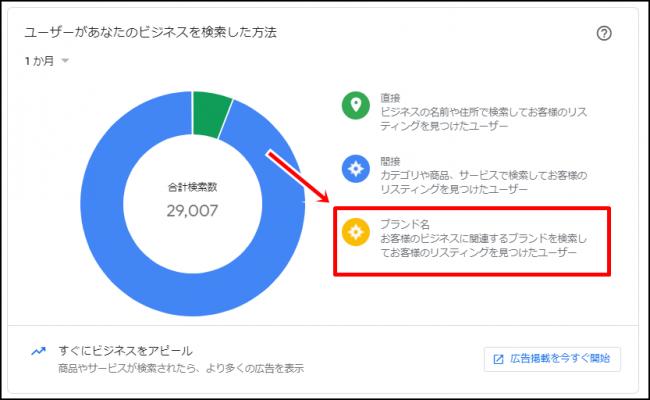 Googleマイビジネスの「ブランド検索」とは?