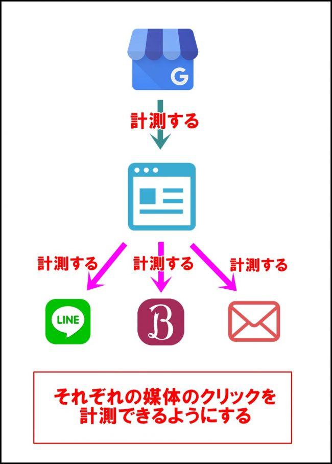 クリック計測の仕組み