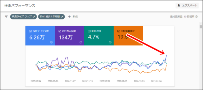 検索パフォーマンスの見方とSEO改善のための分析方法